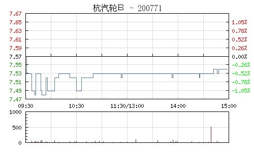 杭汽轮B(200771)行情走势图