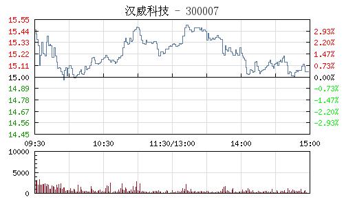 汉威科技(300007)行情走势图