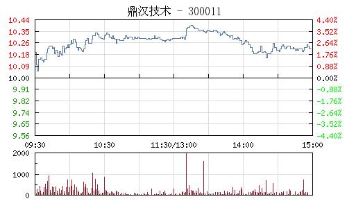 鼎汉技术(300011)行情走势图