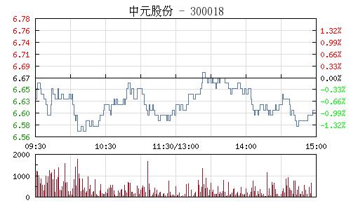 中元股份(300018)行情走势图