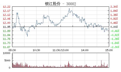 银江股份(300020)行情走势图