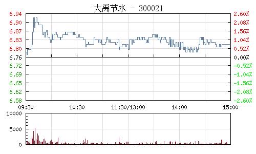大禹节水(300021)行情走势图