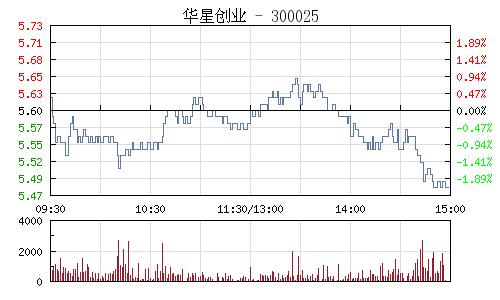 华星创业(300025)行情走势图