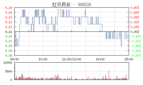 红日药业(300026)行情走势图