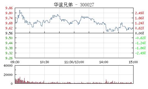 华谊兄弟(300027)行情走势图