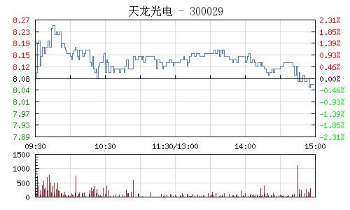 天龙光电(300029)行情走势图