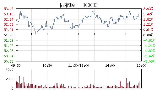 同花顺(300033)行情走势图