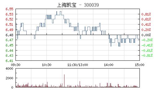 上海凯宝(300039)行情走势图