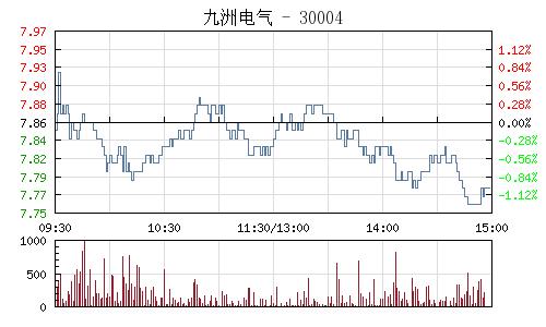 九洲电气(300040)行情走势图