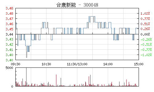 合康新能(300048)行情走势图