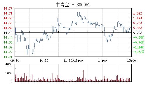 中青宝(300052)行情走势图