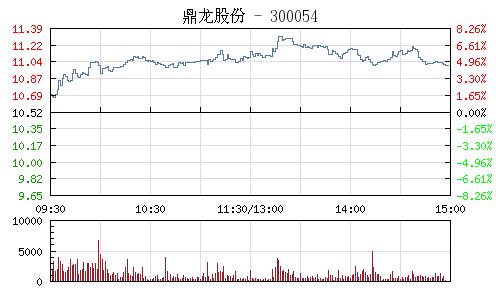 鼎龙股份(300054)行情走势图