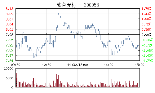 蓝色光标(300058)行情走势图