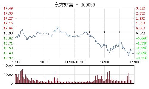 东方财富(300059)行情走势图