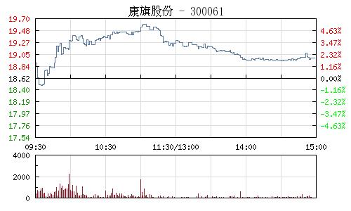 康旗股份(300061)行情走势图