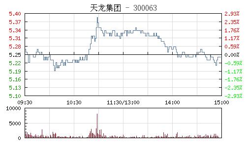 天龙集团(300063)行情走势图