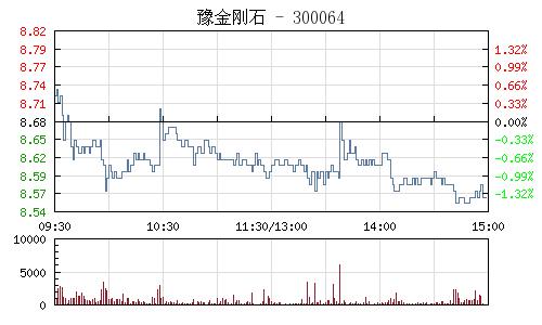 豫金刚石(300064)行情走势图