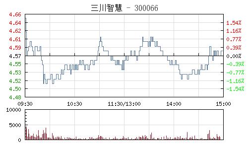三川智慧(300066)行情走势图