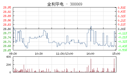 金利华电(300069)行情走势图