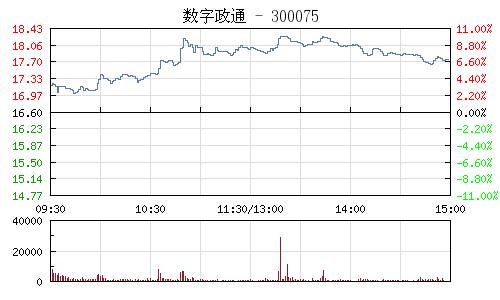 数字政通(300075)行情走势图