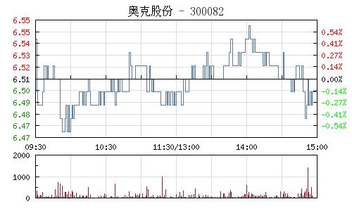 奥克股份(300082)行情走势图