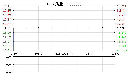 康芝药业(300086)行情走势图
