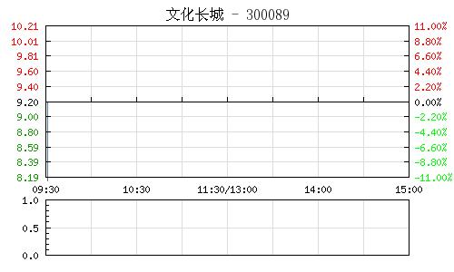文化长城(300089)行情走势图