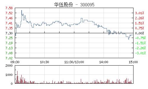华伍股份(300095)行情走势图