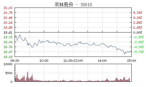 双林股份(300100)行情走势图