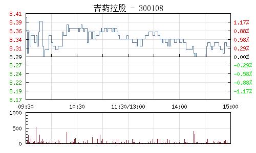 吉药控股(300108)行情走势图