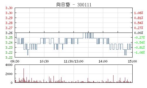 向日葵(300111)行情走势图