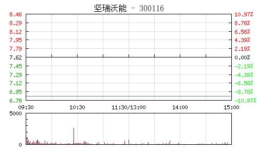 坚瑞沃能(300116)行情走势图