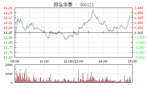 阳谷华泰(300121)行情走势图