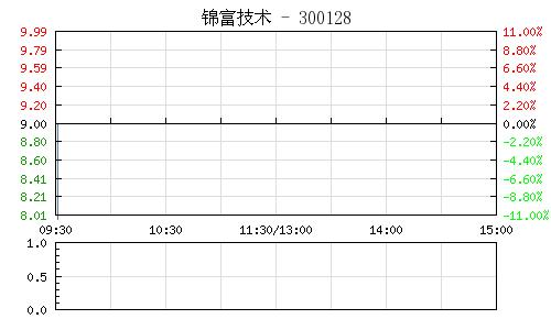 锦富技术(300128)行情走势图