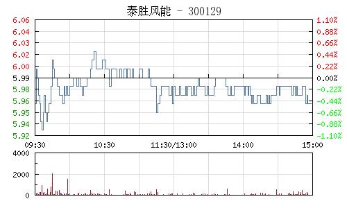 泰胜风能(300129)行情走势图