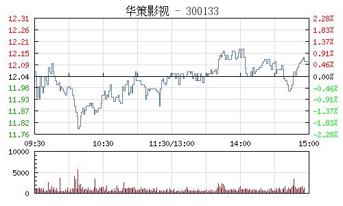 华策影视(300133)行情走势图