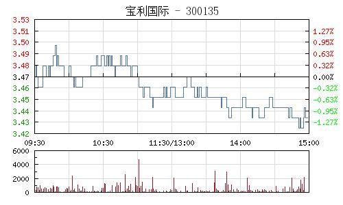 宝利国际(300135)行情走势图