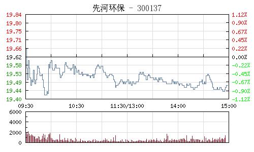 先河环保(300137)行情走势图