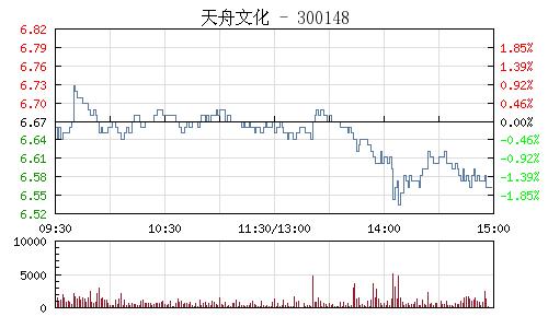 天舟文化(300148)行情走势图