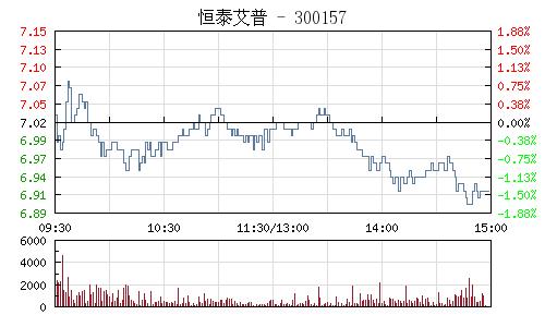 恒泰艾普(300157)行情走势图