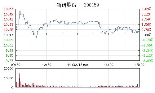 新研股份(300159)行情走势图