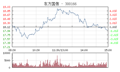 东方国信(300166)行情走势图