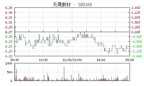 天晟新材(300169)行情走势图