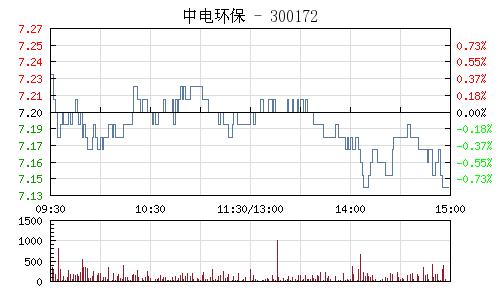 中电环保(300172)行情走势图