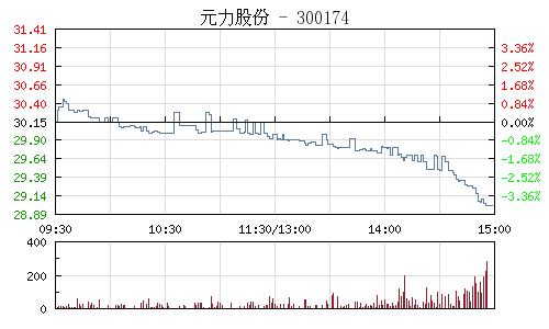 元力股份(300174)行情走势图