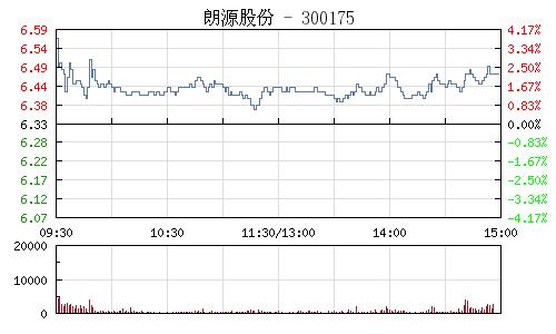 朗源股份(300175)行情走势图