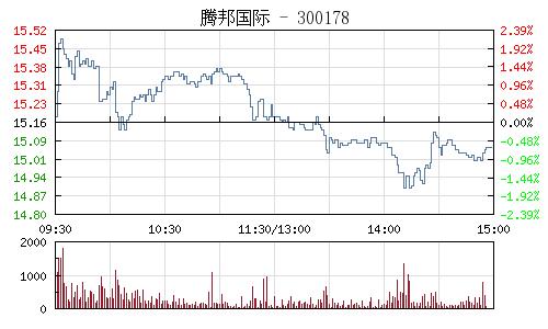腾邦国际(300178)行情走势图