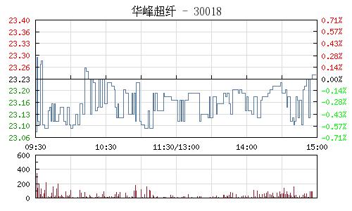 华峰超纤(300180)行情走势图