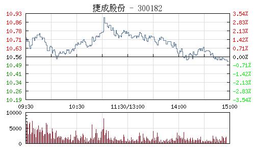 捷成股份(300182)行情走势图