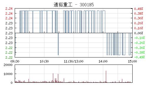 通裕重工(300185)行情走势图